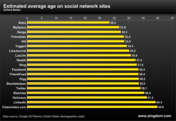 Average Age of Social Network User